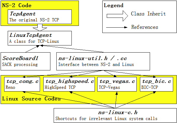 A Linux TCP implementation for NS2